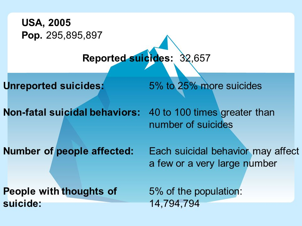 USA, 2005 Pop. 295,895,897. Reported suicides: 32,657. Unreported suicides: 5% to 25% more suicides.