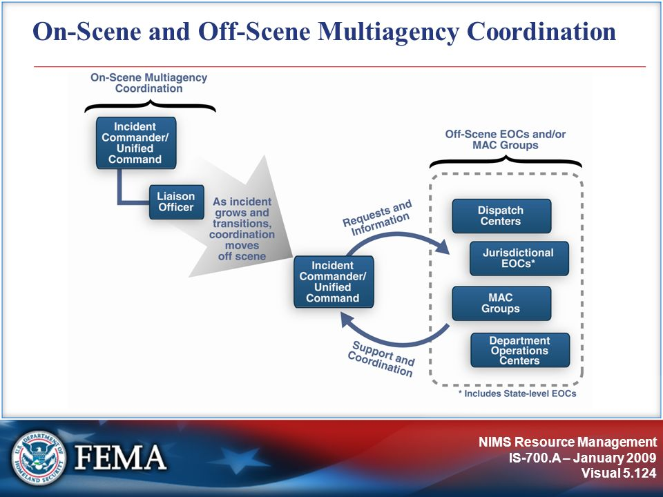 On-Scene and Off-Scene Multiagency Coordination