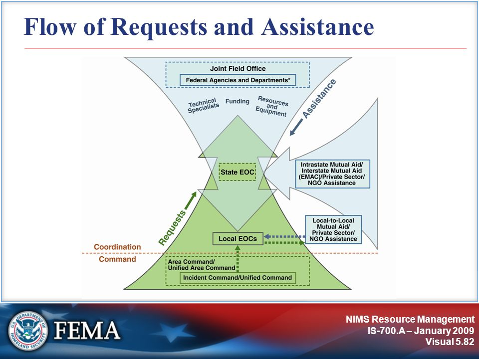 Flow of Requests and Assistance