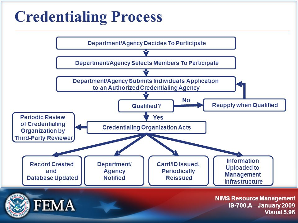 Credentialing Process