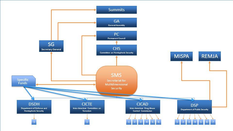 SMS Secretariat for Mulitdimensional Security