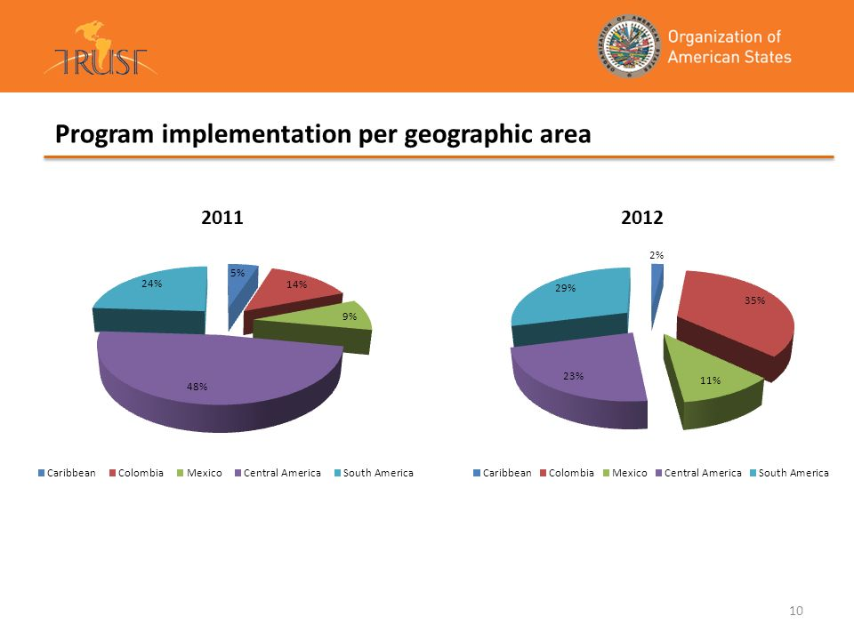Program implementation per geographic area