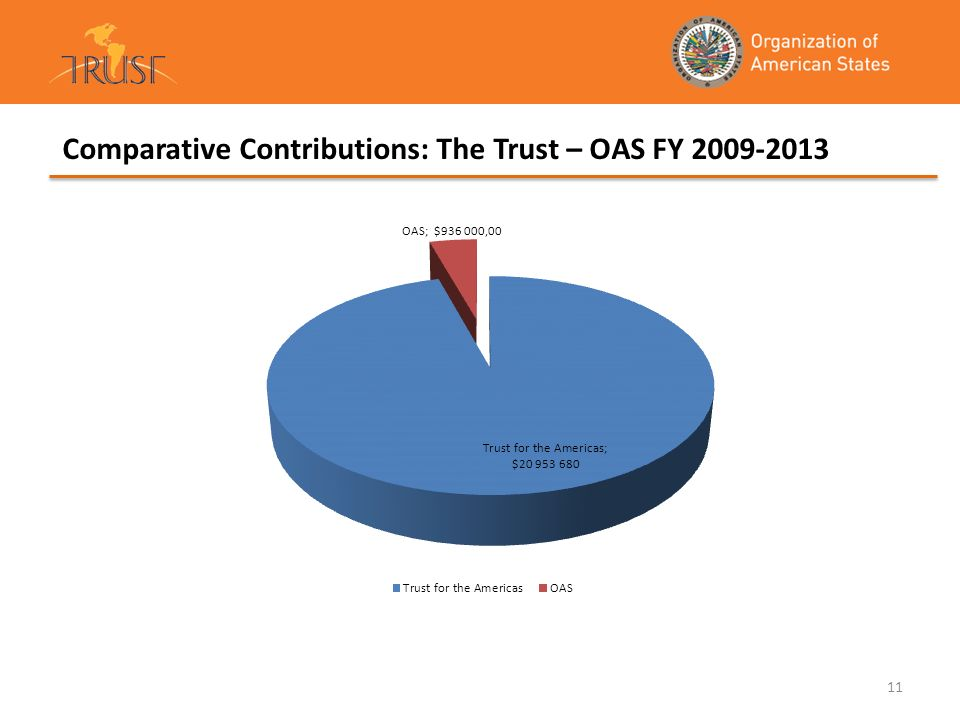 Comparative Contributions: The Trust – OAS FY 2009-2013