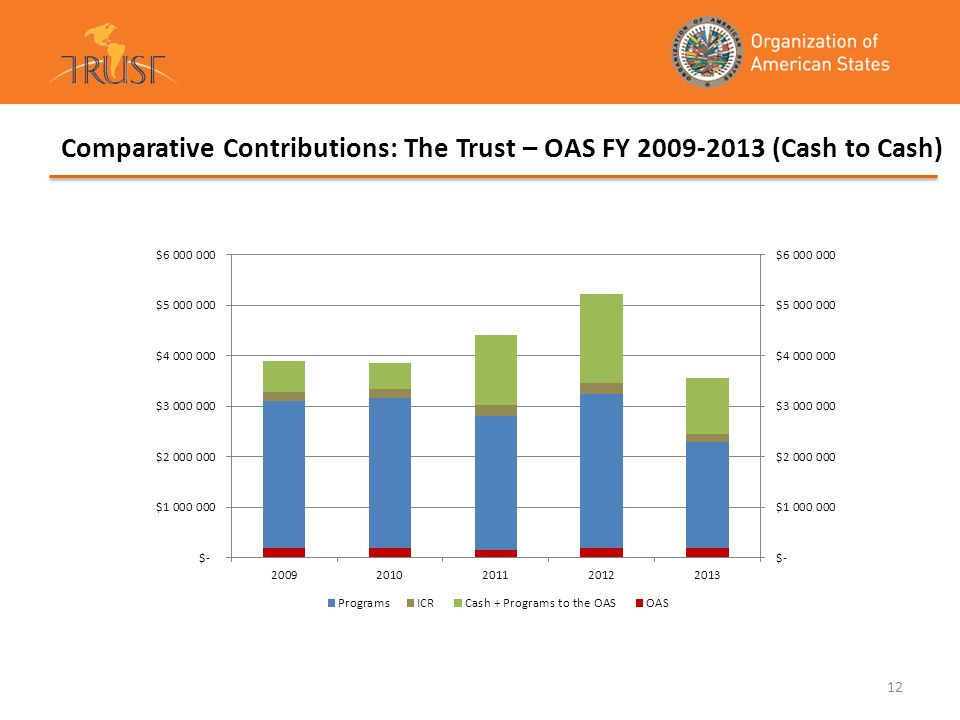 Comparative Contributions: The Trust – OAS FY 2009-2013 (Cash to Cash)
