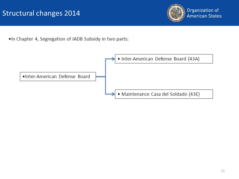 Structural changes 2014 In Chapter 4, Segregation of IADB Subsidy in two parts: Inter-American Defense Board (43A)