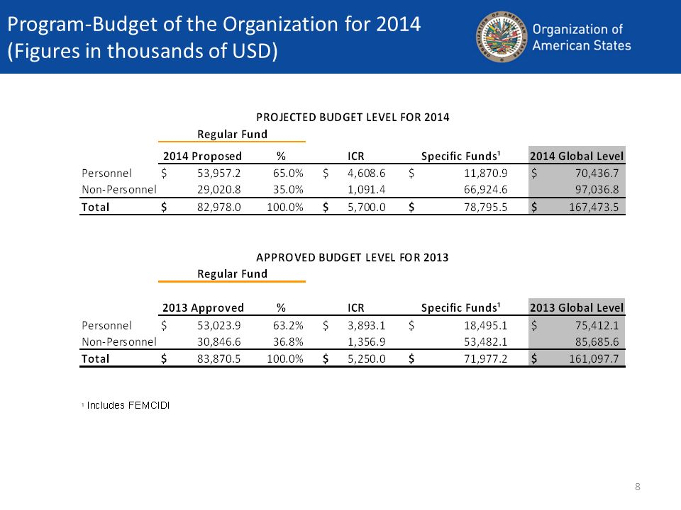 Program-Budget of the Organization for 2014