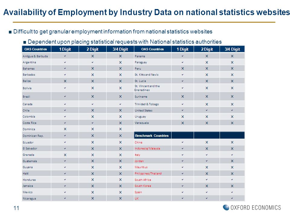 Availability of Employment by Industry Data on national statistics websites