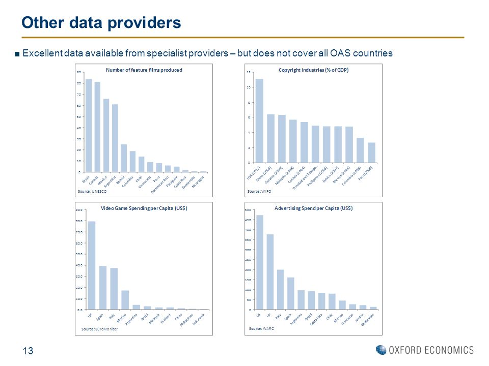 Other data providers Excellent data available from specialist providers – but does not cover all OAS countries.