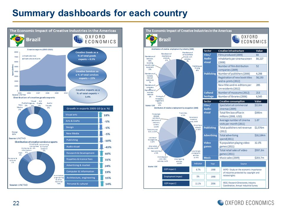 Summary dashboards for each country