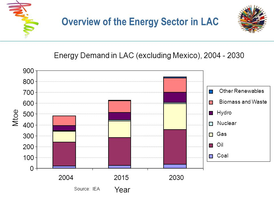 Overview of the Energy Sector in LAC