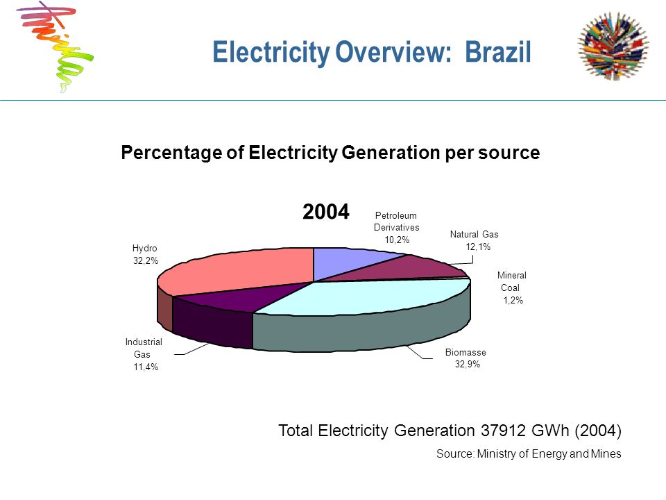 Electricity Overview: Brazil