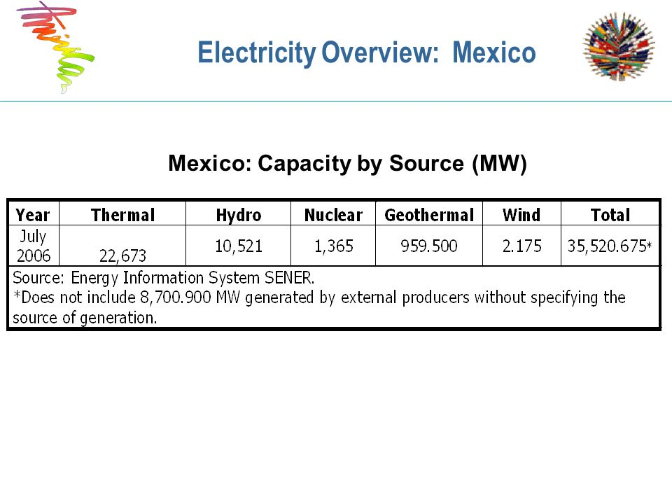 Electricity Overview: Mexico