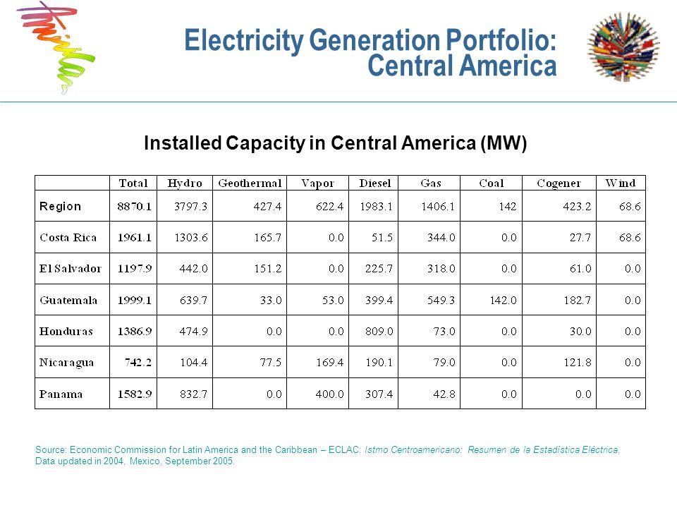 Electricity Generation Portfolio: Central America