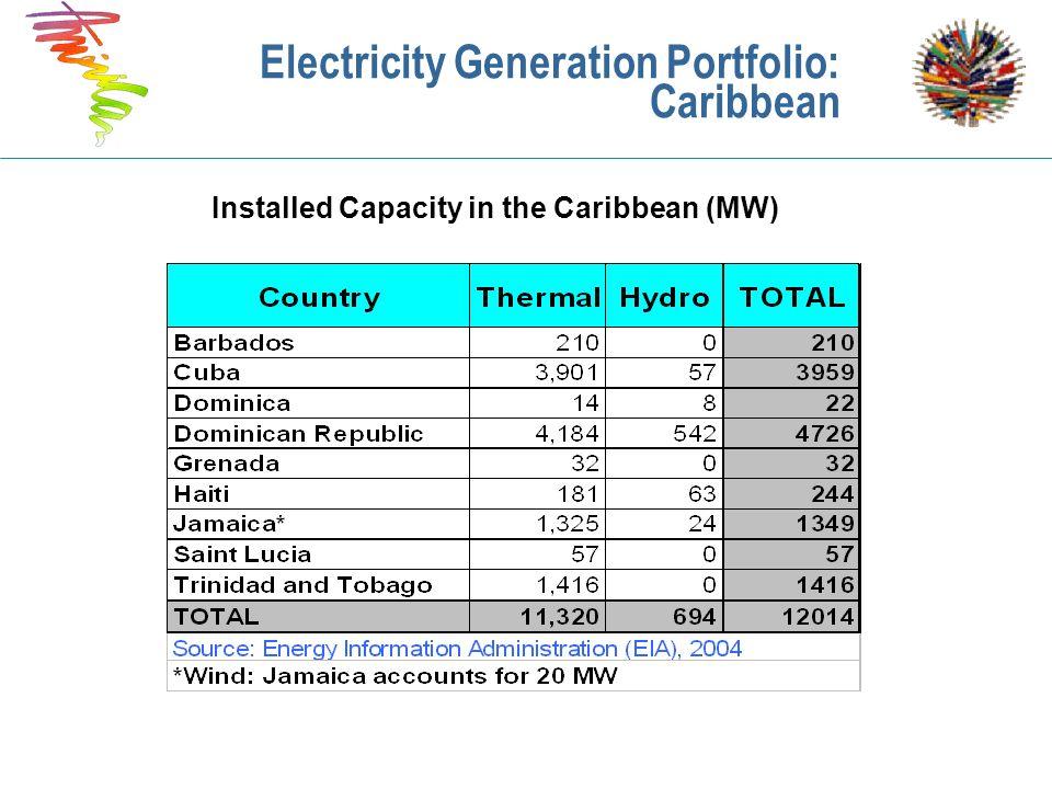 Electricity Generation Portfolio: Caribbean