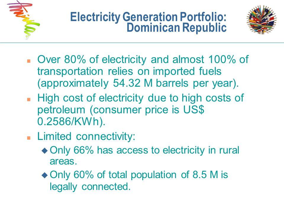 Electricity Generation Portfolio: Dominican Republic