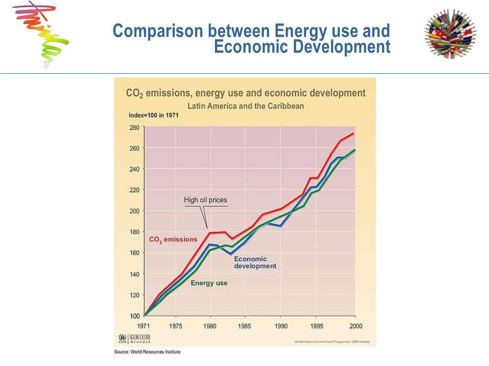 Comparison between Energy use and Economic Development