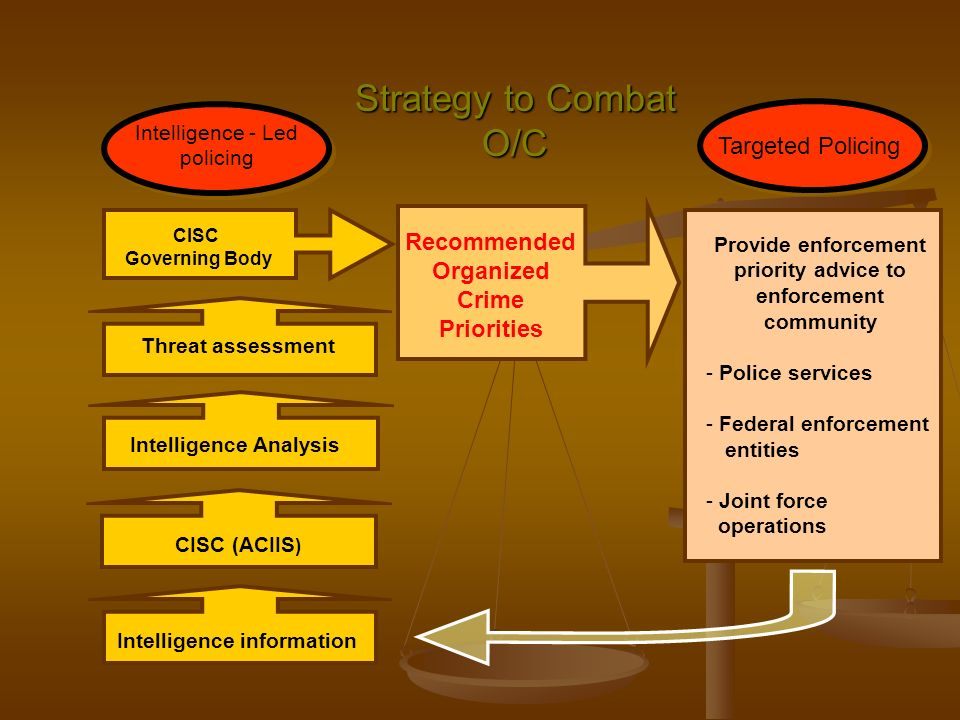Strategy to Combat O/C Targeted Policing