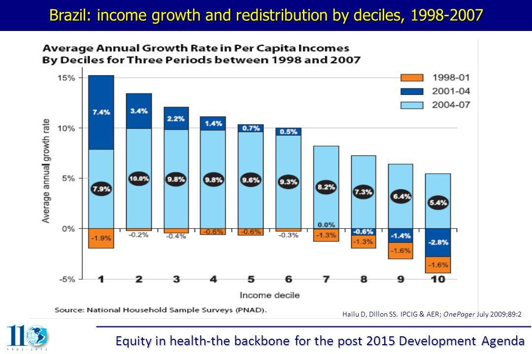 Brazil: income growth and redistribution by deciles, 1998-2007