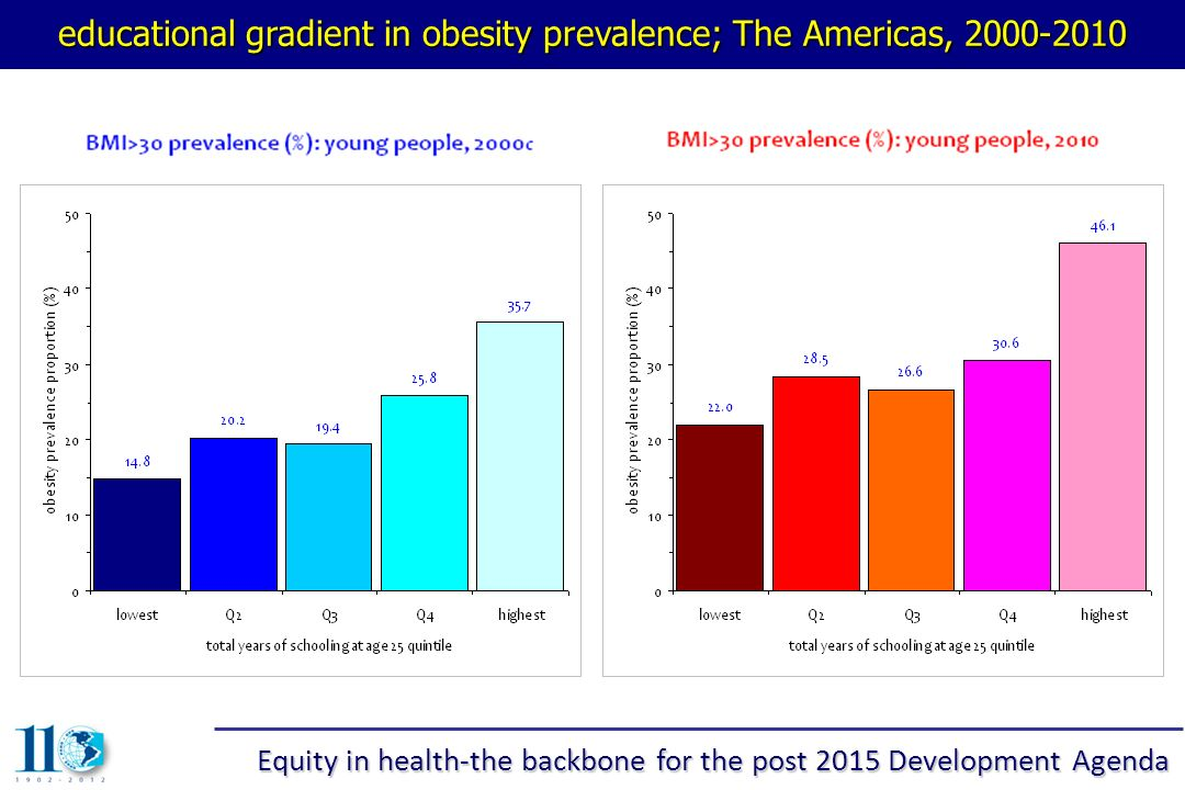 educational gradient in obesity prevalence; The Americas, 2000-2010