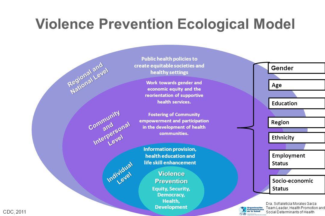 Violence Prevention Ecological Model