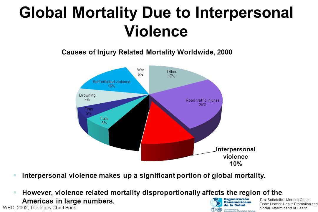 Global Mortality Due to Interpersonal Violence