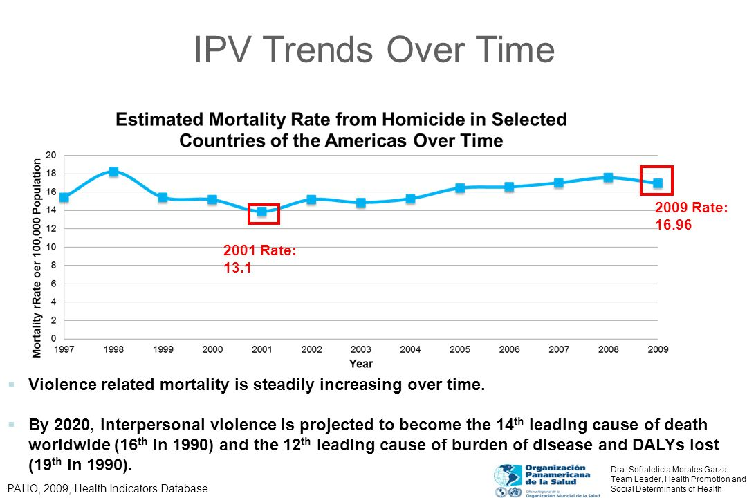 IPV Trends Over Time 2009 Rate: 16.96. 2001 Rate: 13.1. Violence related mortality is steadily increasing over time.