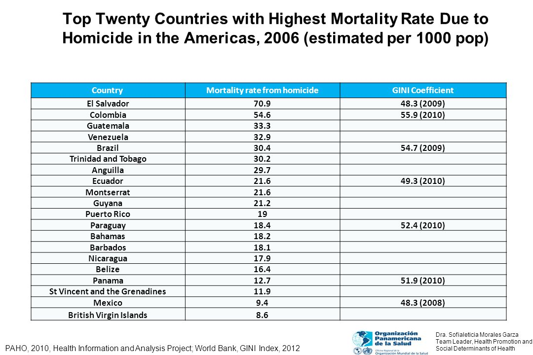 Top Twenty Countries with Highest Mortality Rate Due to Homicide in the Americas, 2006 (estimated per 1000 pop)