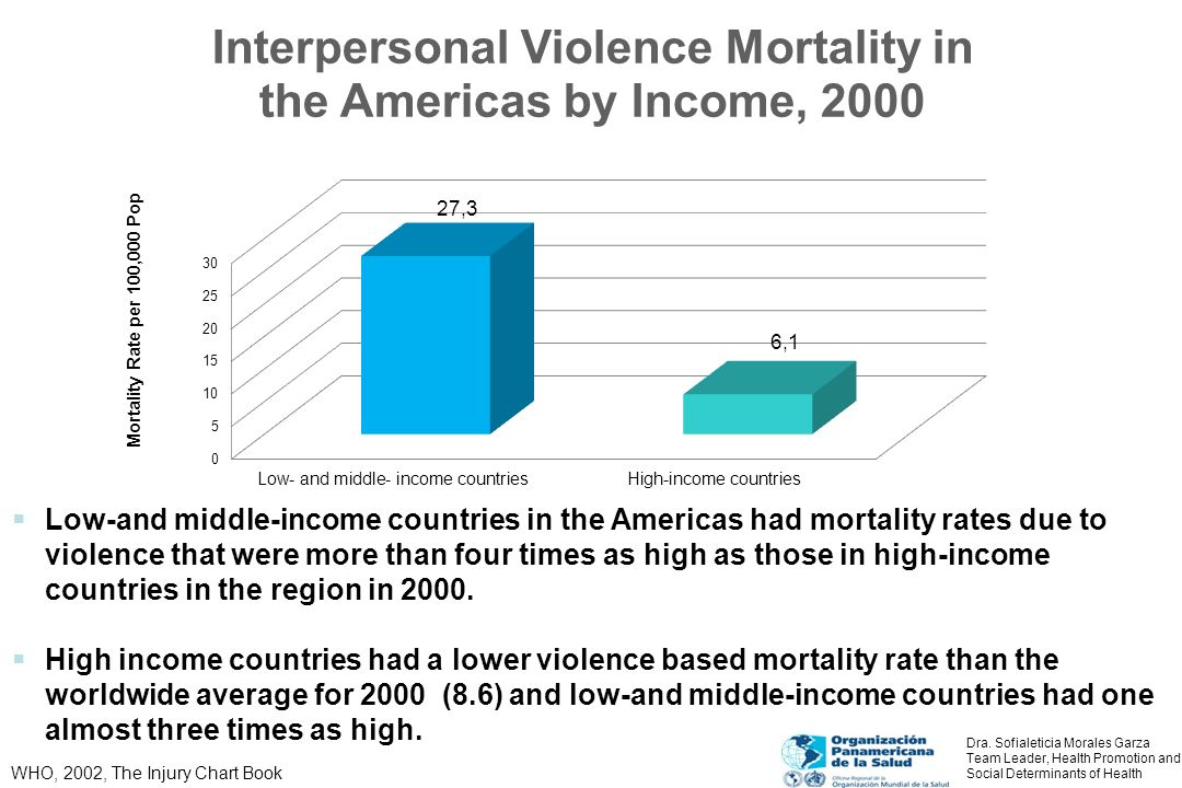 Low-and middle-income countries in the Americas had mortality rates due to violence that were more than four times as high as those in high-income countries in the region in 2000.