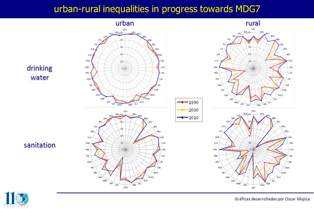 urban-rural inequalities in progress towards MDG7