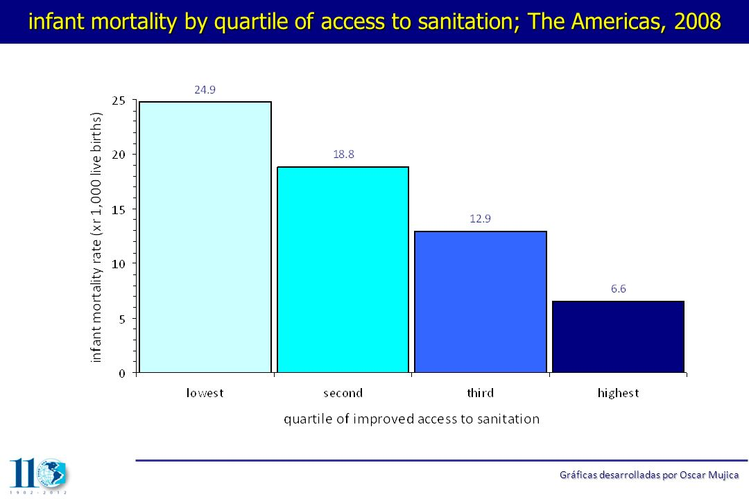 infant mortality by quartile of access to sanitation; The Americas, 2008