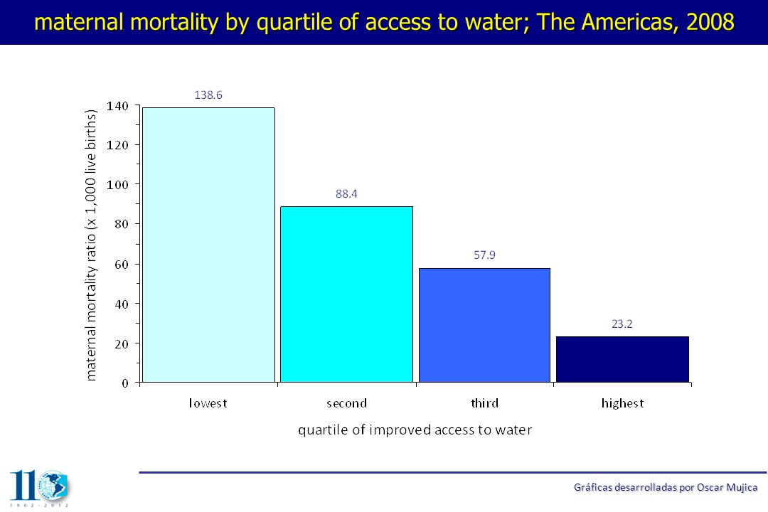 maternal mortality by quartile of access to water; The Americas, 2008