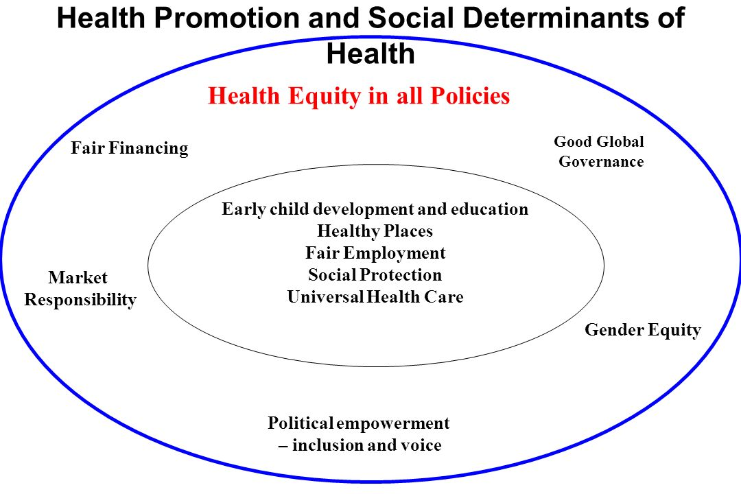 Health Promotion and Social Determinants of Health