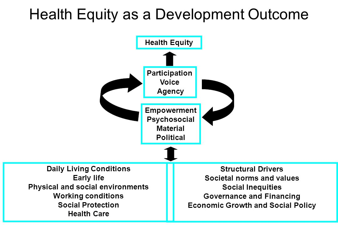 Health Equity as a Development Outcome
