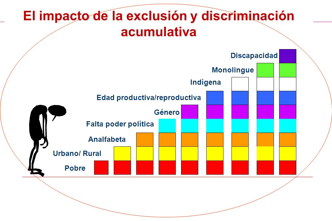 El impacto de la exclusión y discriminación acumulativa
