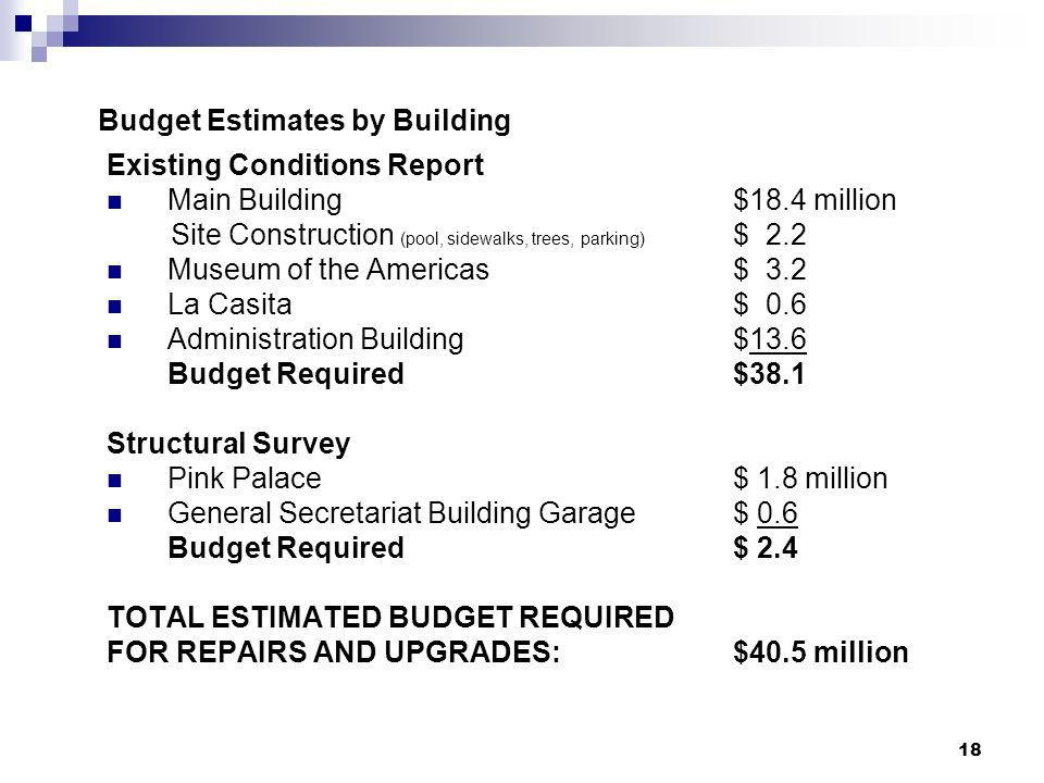 Budget Estimates by Building