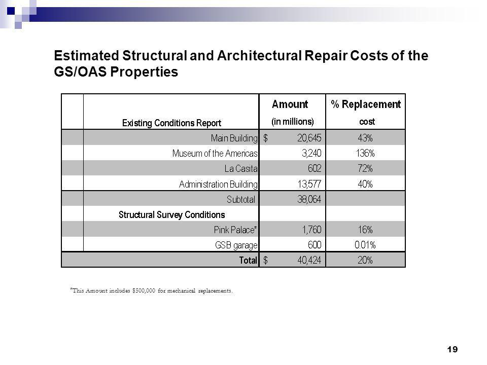Estimated Structural and Architectural Repair Costs of the GS/OAS Properties