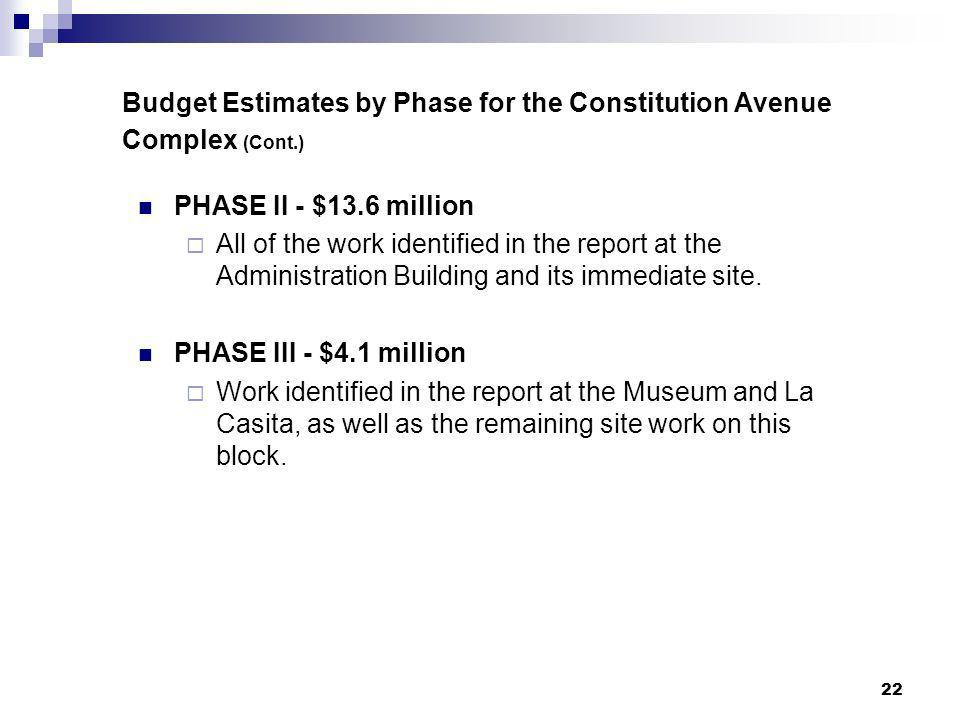 Budget Estimates by Phase for the Constitution Avenue Complex (Cont.)