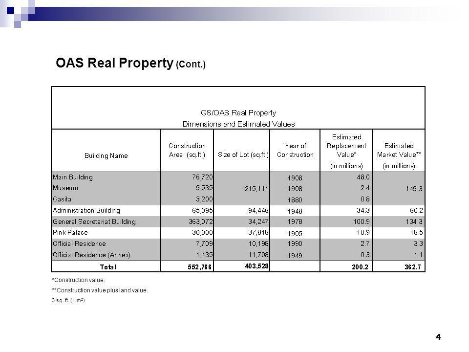 OAS Real Property (Cont.)
