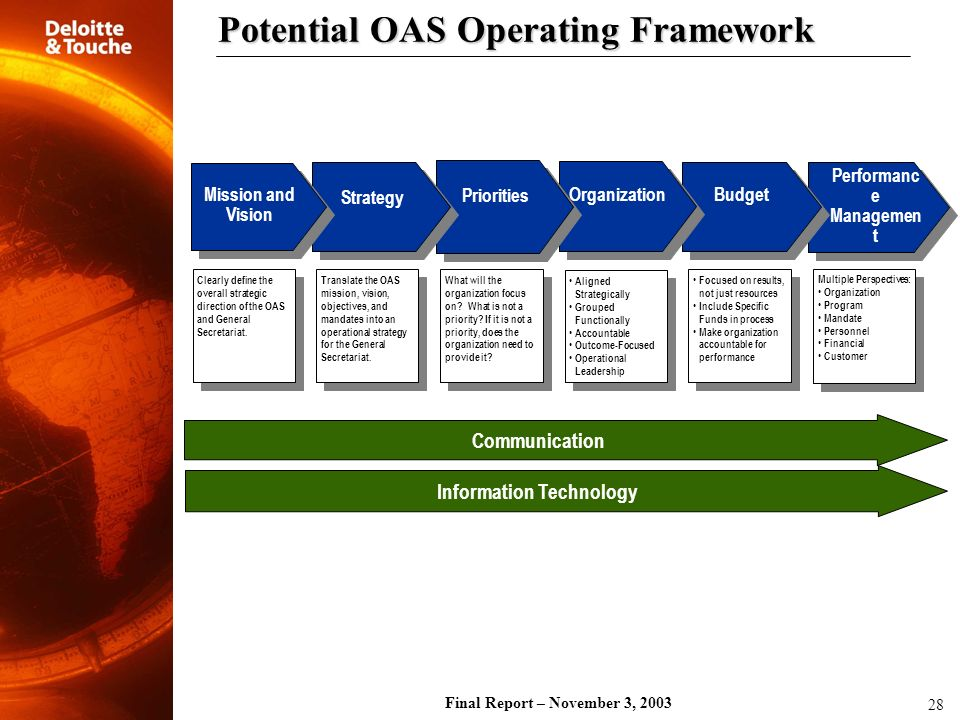Potential OAS Operating Framework