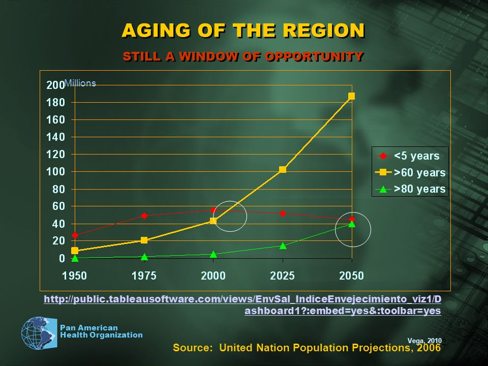 AGING OF THE REGION STILL A WINDOW OF OPPORTUNITY