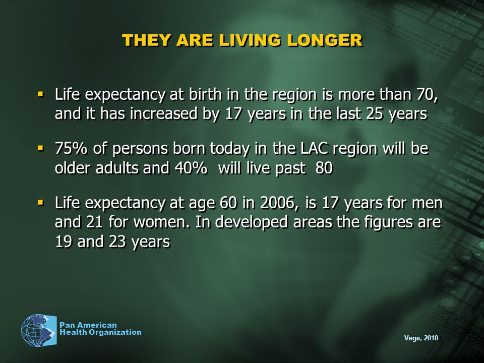 THEY ARE LIVING LONGER Life expectancy at birth in the region is more than 70, and it has increased by 17 years in the last 25 years.