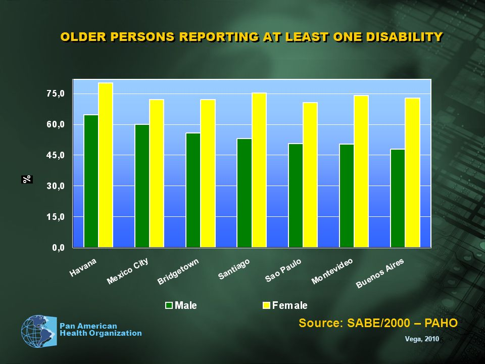 OLDER PERSONS REPORTING AT LEAST ONE DISABILITY