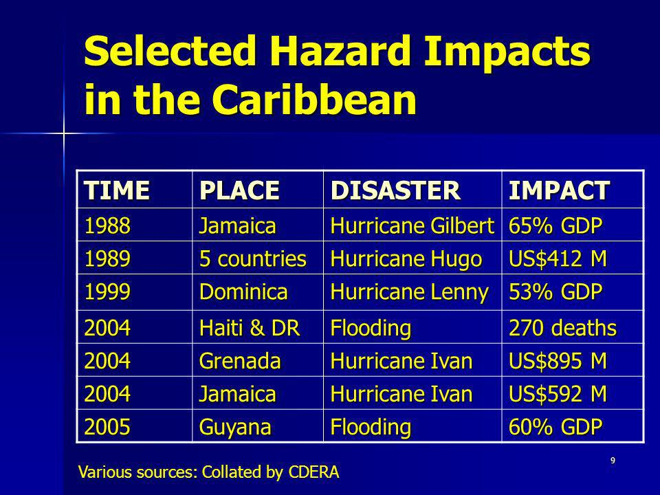 Selected Hazard Impacts in the Caribbean