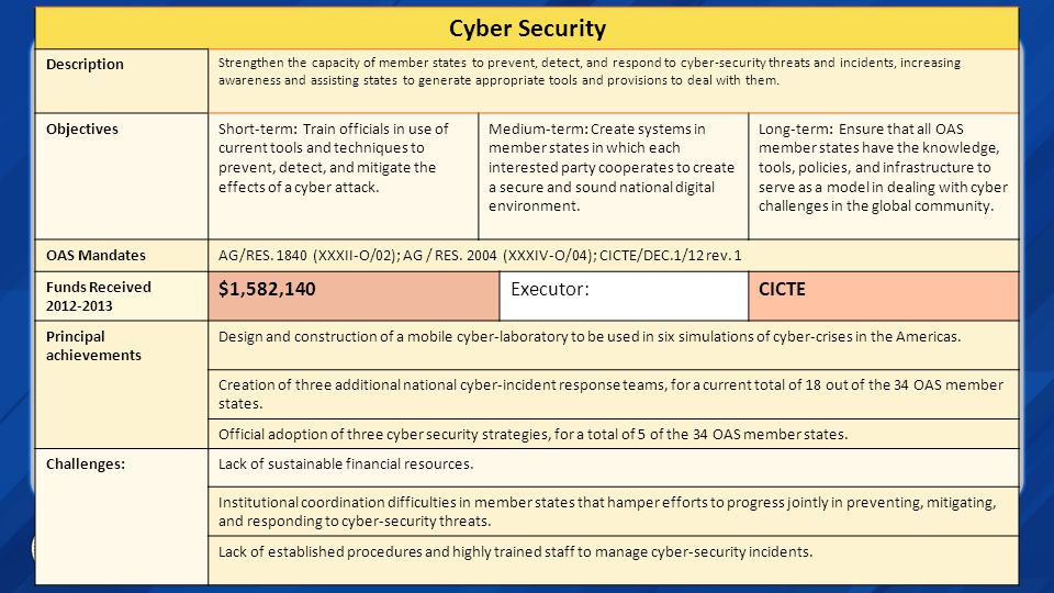 Cyber Security $1,582,140 Executor: CICTE Description Objectives