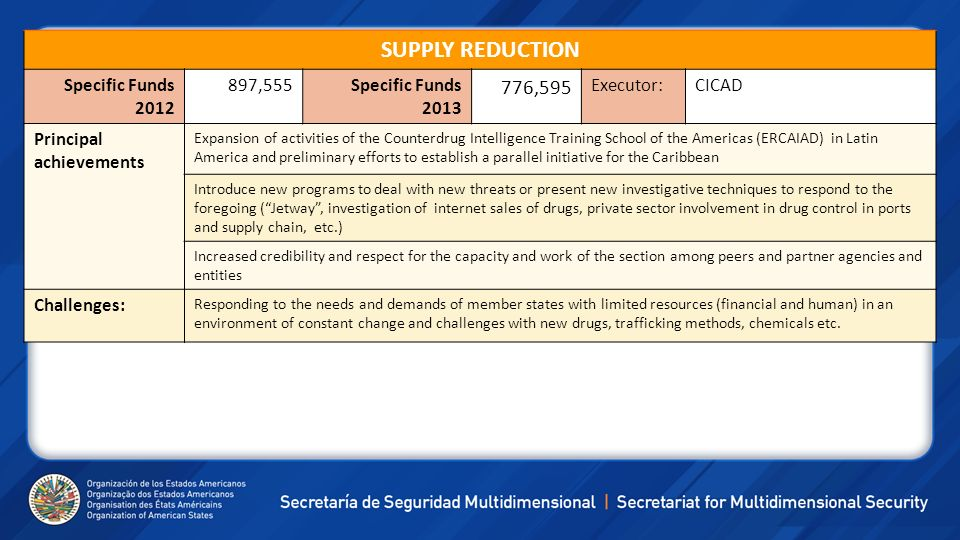 SUPPLY REDUCTION 776,595 Specific Funds 2012 897,555