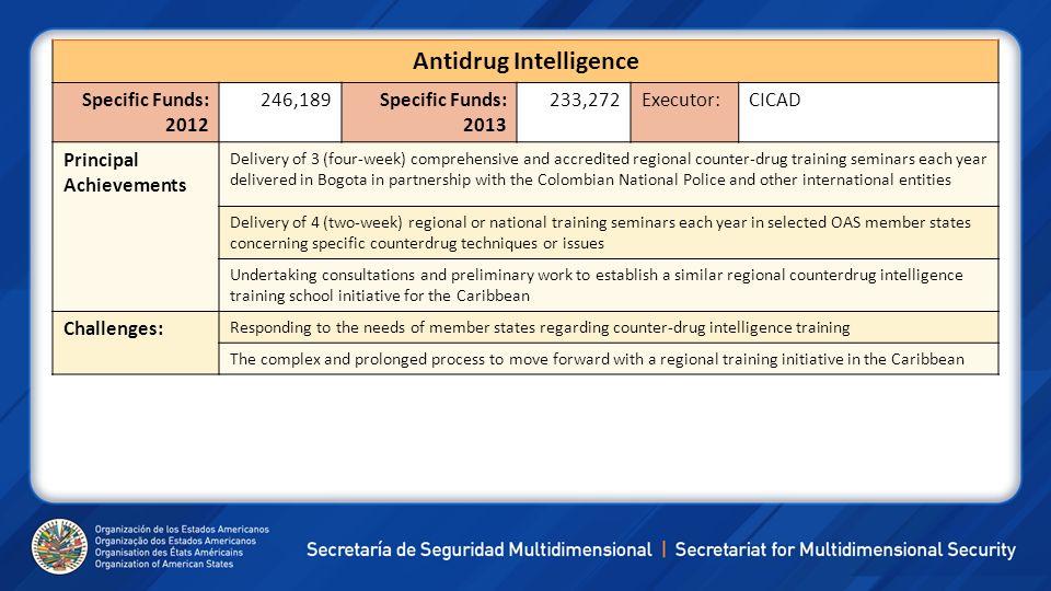 Antidrug Intelligence