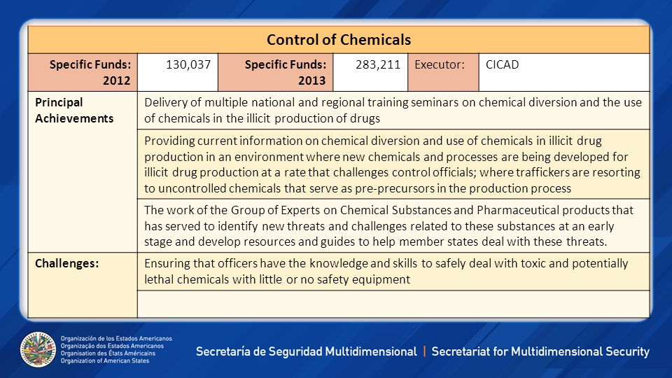 Control of Chemicals Specific Funds: 2012 130,037 Specific Funds: 2013