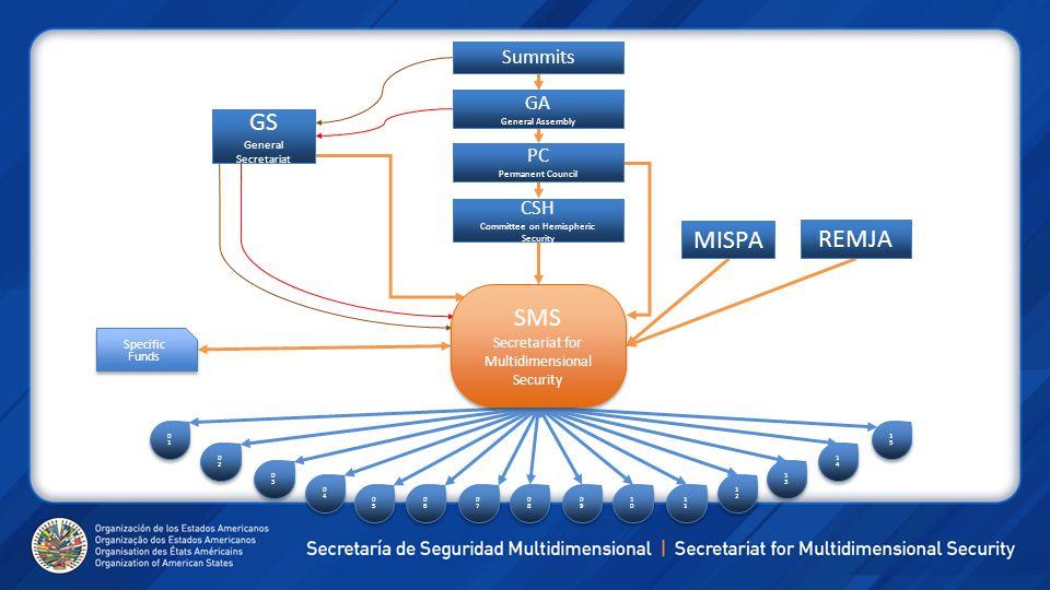 SMS Secretariat for Multidimensional Security GS