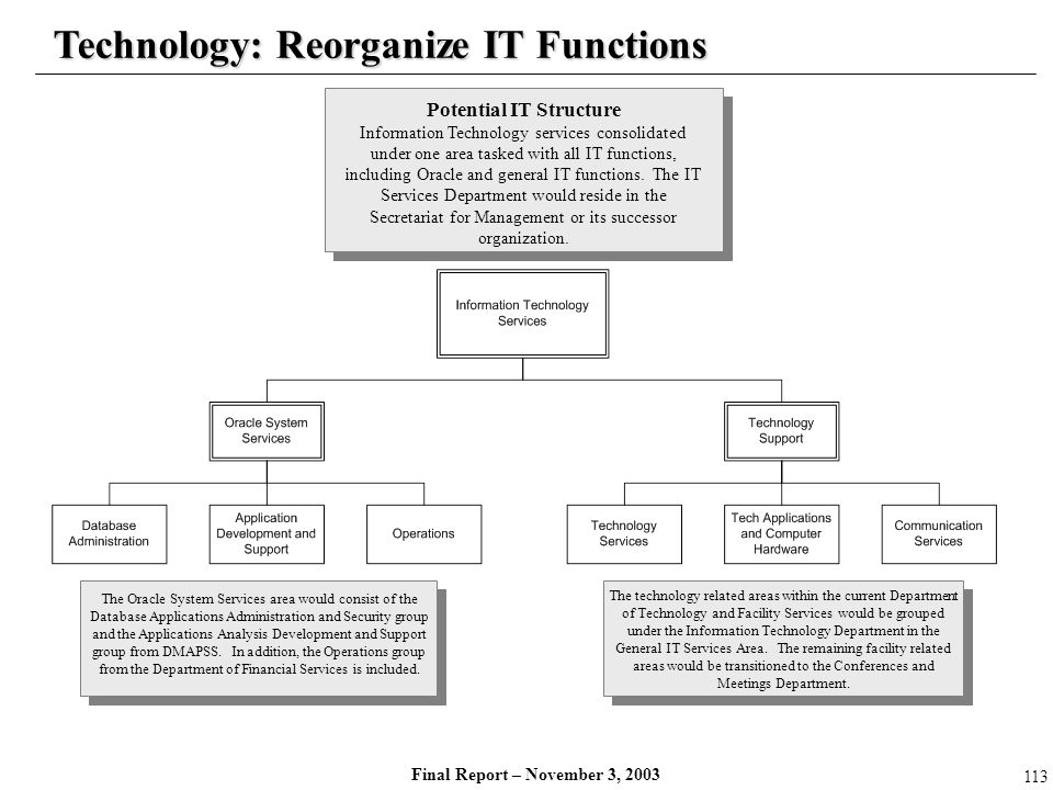 Potential IT Structure