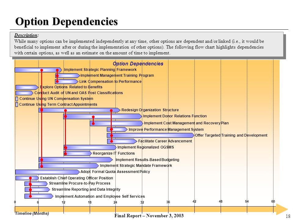 Option Dependencies Description: